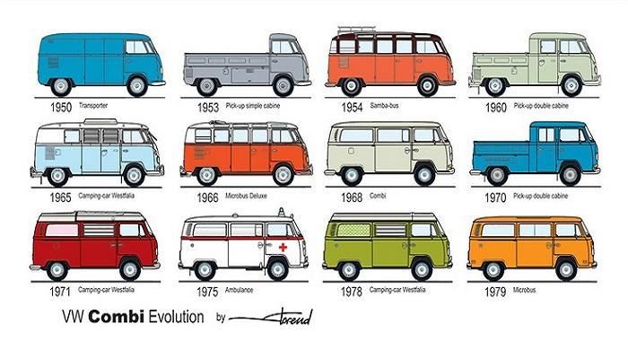 Evolução das Kombis